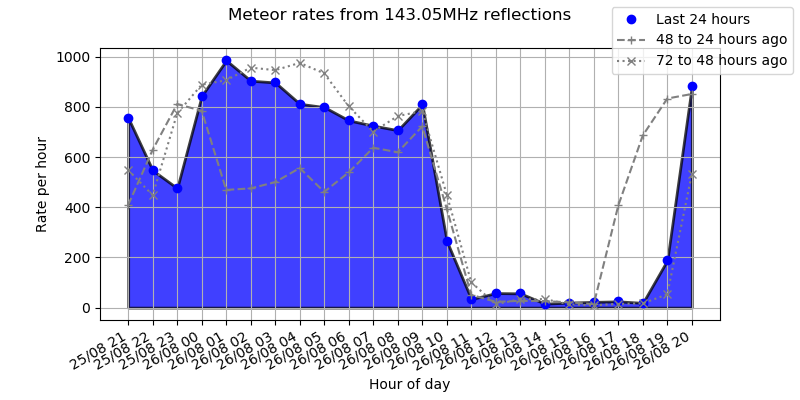 3 day meteor count