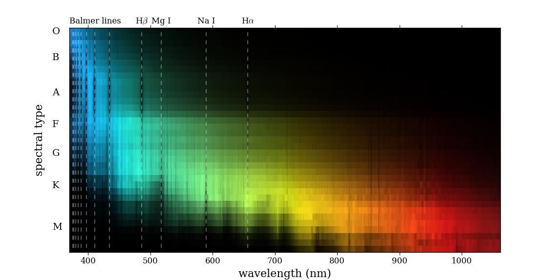 November – Intro to Spectroscopy